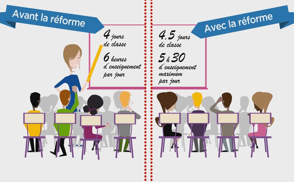 Que va devenir la réforme des rythmes scolaires ?
